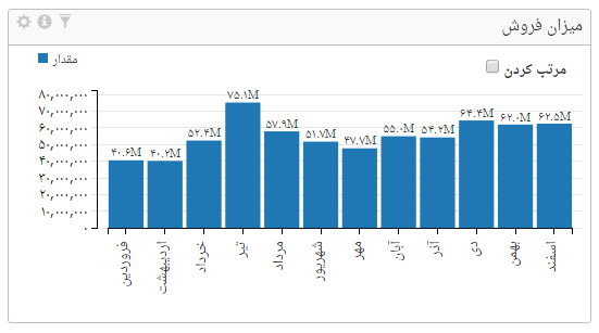 نمودار میلهای در داشبورد مدیریتی صدف