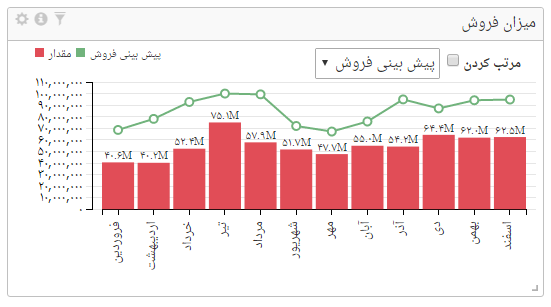 ترکیب نمودار میلهای و خطی در داشبورد مدیریتی صدف