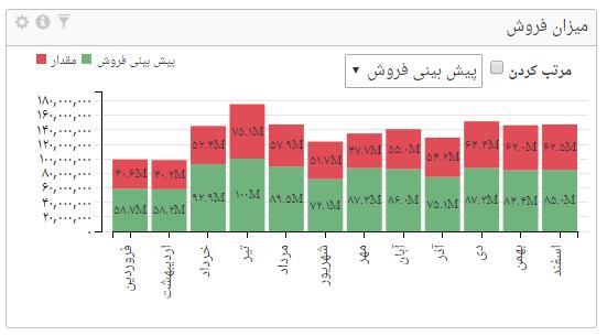 نمودار پشته در داشبورد مدیریتی صدف