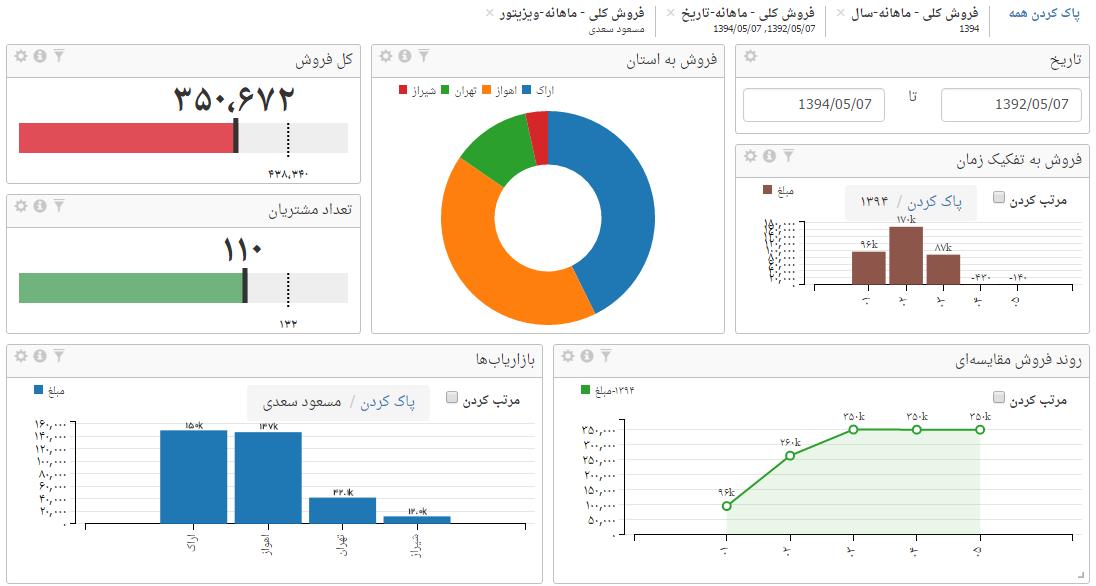 ارتباط بین منابع داده در داشبورد مدیریتی صدف